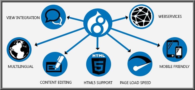 The Amazing Features Of Drupal 8